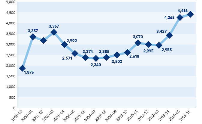 Total complaints by year received by the Private Health Insurance Ombudsman.