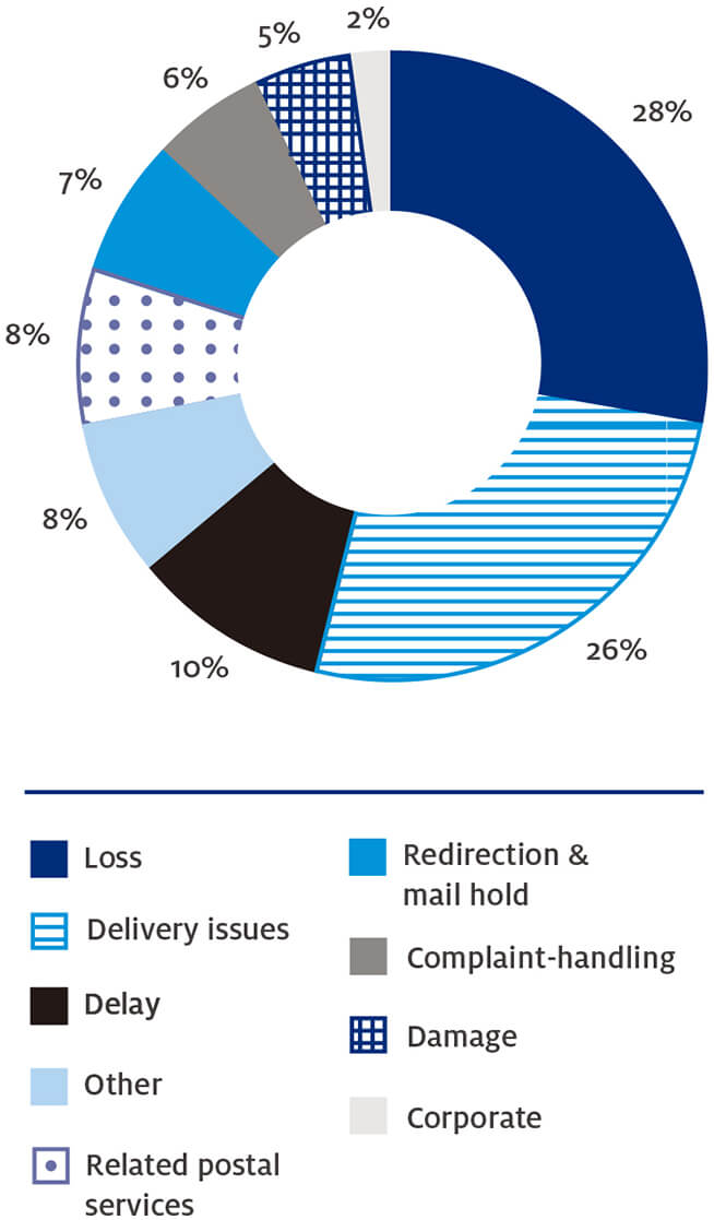Figure 3 – Australia Post complaint issues in 2016–17