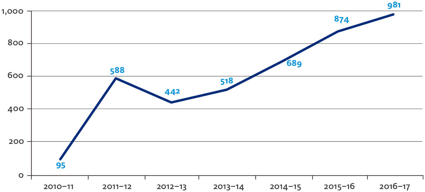 Figure 5 – Overseas Students Ombudsman complaints received by year