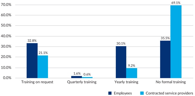 Figure 13 – Graph showing percentage comparison of PID training opportunities for various agencies