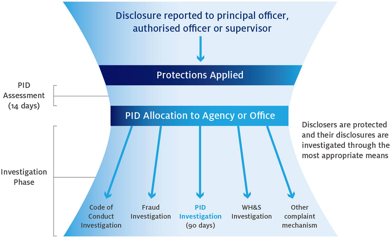 priority substance disclosure