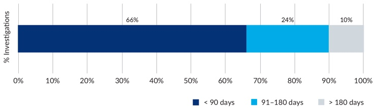 Figure 14 – Graph showing percentage breakdown of PID investigation timeframes (less than 90 days, 90 to 181 days and greater than 180 days)