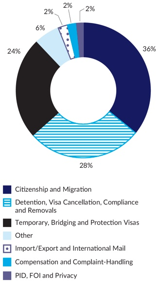 Figure 6 – Graph breakdown of immigration complaints closed in 2017-18