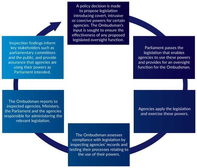 Figure 7 – Image showing independent oversight process for our inspections of covert, intrusive or coercive powers