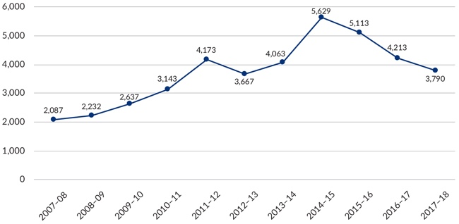 Figure 16 – Graph of Postal Industry complaint numbers received from 2007-2018