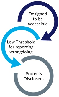 Image showing key elements of the PID Scheme. Designed to be accessible, Low threshold for reporting wrongdoing and protects disclosers