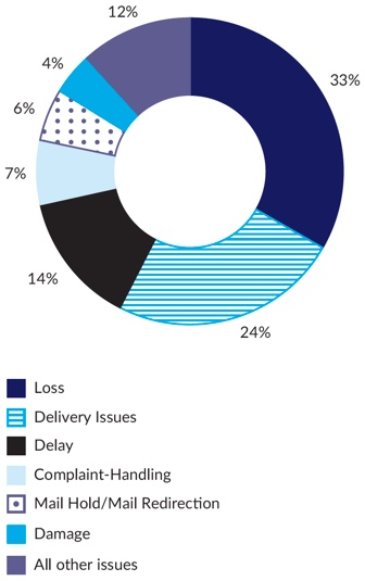 Figure 17 – Graph showing Postal Industry Ombudsman complaint issues in 2017-18