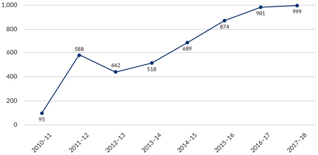 Figure 18 – Graph showing Overseas Student Ombudsman complaints received by year 2010-2018