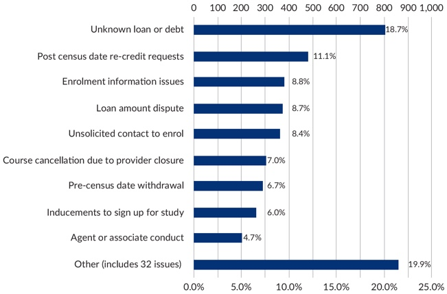 Figure 20 – Graph VET Student Loans and VET FEE-HELP closed complaints and top issues for 2017-18