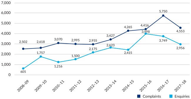 Figure 21 – Graph Private Health Insurance Ombudsman total complaints and enquiries by year, 2008-2018